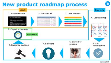 process road map how changing our product roadmap process helped us to