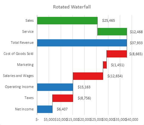 The New Waterfall Chart In Excel 2016 Peltier Tech Blog Stacked Waterfall Template