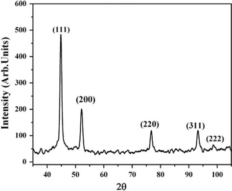 xrd pattern of nickel nanoparticles xrd pattern of nickel polymer composite sac 16 open i
