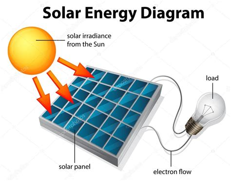 solar energy diagram stock vector 169 blueringmedia 29356945