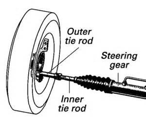 Steering Wheel Shakes Tie Rod Automotive Safety Suspension