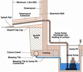 sump pump pictures to pin on pinterest