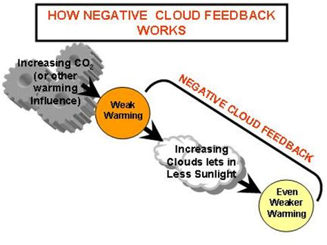 a layman's explanation of why global warming predictions
