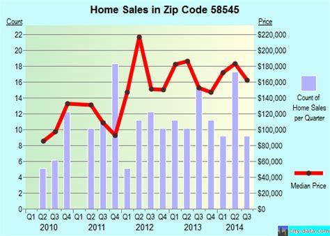 hazen nd zip code 58545 real estate home value