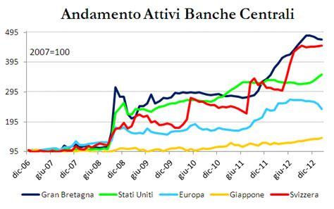banche centrali la bce fa una politica di quantitative weighting e
