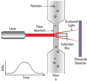 light obscuration particle counter automatic particle counters for fluid contamination