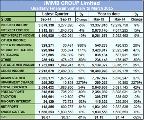 banco jmmb another bank for jmmb stable