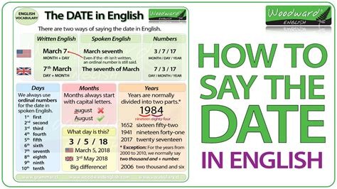 How To Say In by How To Say The Date In