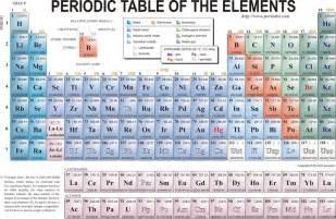 periodic table element data aca grade 8 science