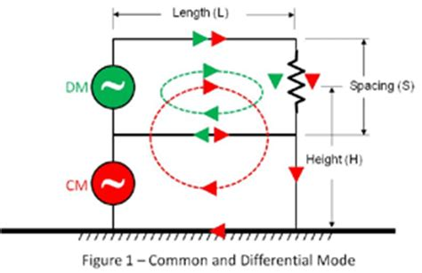 common mode choke current what is differential and common mode current interference technology