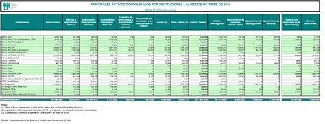 activos de bancos mejores bancos de chile 2018 rankia