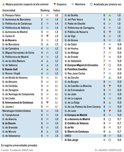 mejores hipotecas marzo 2016 en espaa ranking 191 cu 225 les son las mejores y las peores universidades de