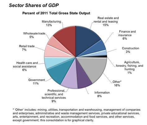 file sectors of us economy as percent of gdp 1947 2009 png strong gdp growth in 2011 goldenstateoutlook