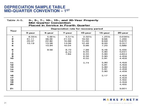 Tax Depreciation Tables by Publication 527 2007 Residential Rental Property Office