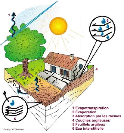bureau d 騁ude risques naturels le ph 233 nom 232 ne mouvement de terrain les risques naturels