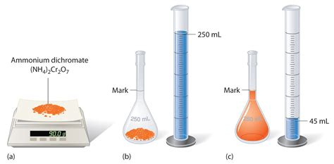 1 Ml Of Water Pictures Solution Concentrations