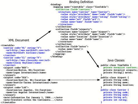 tutorialspoint queue in c define collection in java