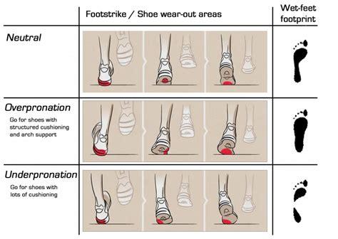 choosing running shoes pronation do you what s your pronation type just run lah
