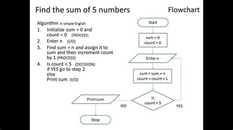 flowchart and pseudocode algorithm using flowchart and pseudo code level 1