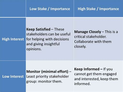 stakeholder list template free stakeholder analysis