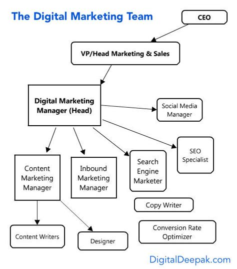Mba In Digital Marketing In Bangalore by 8 Career Opportunities In Digital Marketing Amcat