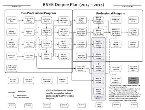 Mba Dlsu Flowchart by Cloud Backup Flowchart Docshare Tips