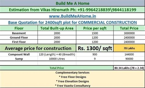 What is the average price per square foot for commercial