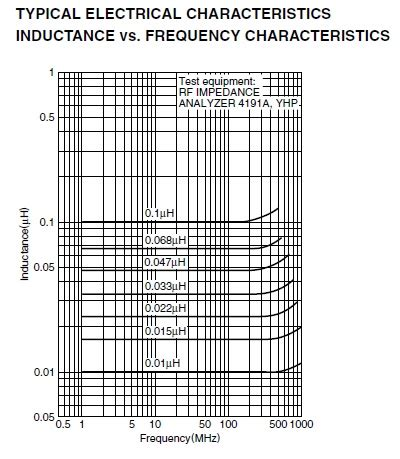 ferrite bead vs inductor frequency characteristics of ferrite inductors 28 images