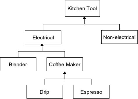 Kitchen Hierarchy by Chapter 1