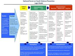 Logic Model Template Health by Logic Model Youth Gov