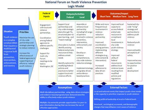 Logic Model Operation18 Truckers Social Media Network Cdl Driving Jobs Program Evaluation Logic Model Template