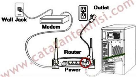 Pemasangan Modem Speedy linksys wrt54gl sebagai access point catatan teknisi