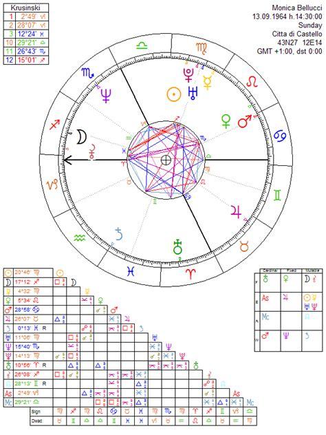 monica bellucci zodiac monica bellucci astrology chart