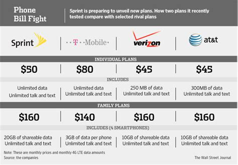 sprint home phone plans sprint to unveil new pricing plans wsj