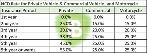 Car Types Based On by Ncd Insurance Understanding Insurance What Is Ncd