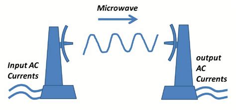 Microwave Wireless wireless energy transfer
