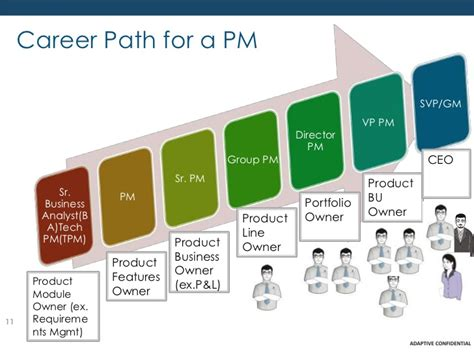 Pmp Vs Mba For Engineers by Project Management As A Career Path