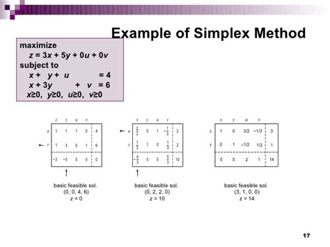 linear programming research papers research paper on simplex method