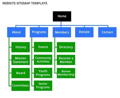 easy steps  creating  sitemap   website ea riverson