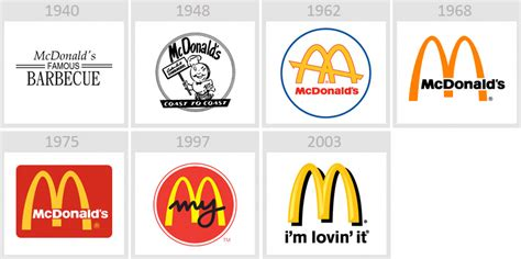 history of logo logo evolution of 38 brands thedailytop