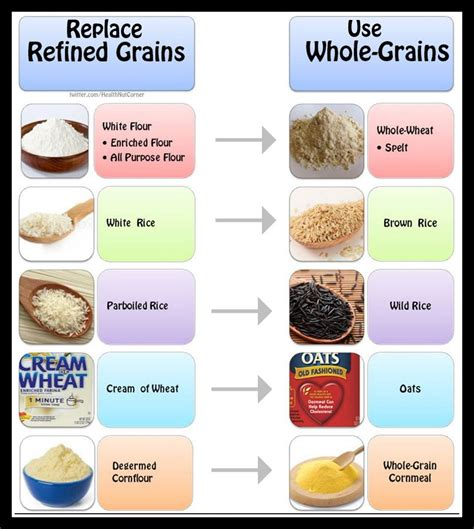 does whole wheat have gluten switching from refined grains to whole grains will
