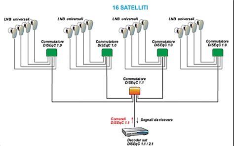 Multiswitch Parabola electronic satellite come realizzare un impianto
