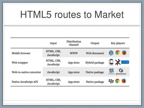 when to take a hybrid approach for mobile app development jquery mobile vs bootstrap phpsourcecode net