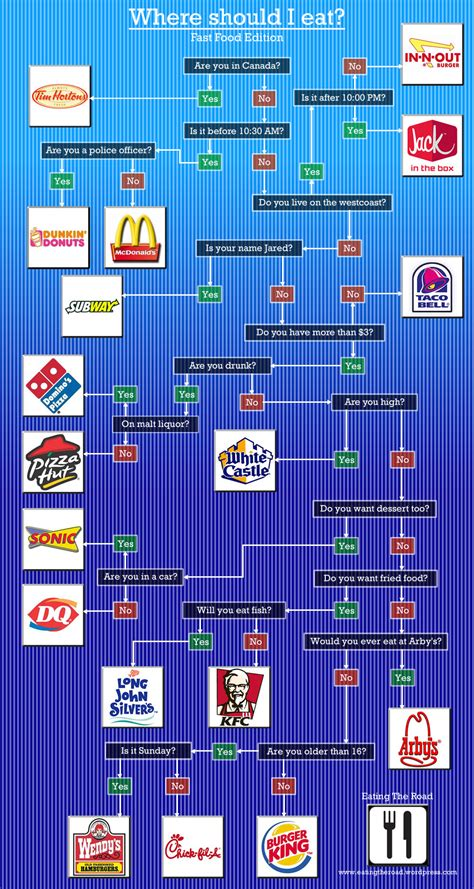 fast food flowchart this flowchart tells you which fast food to eat according