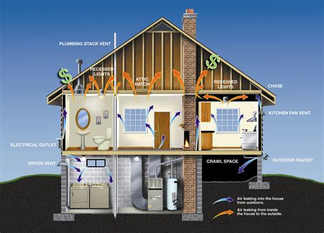 how to build a energy efficient house energy efficient homes leed green buidling polk