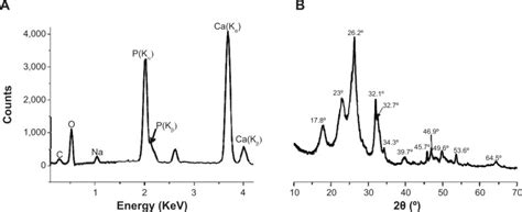xrd pattern of polyethylene energy dispersive x ray spectrum a and x ray diffraction