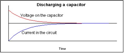 the capacitor in an rc circuit is discharged with a time constant of multi loop circuits and kirchoff s
