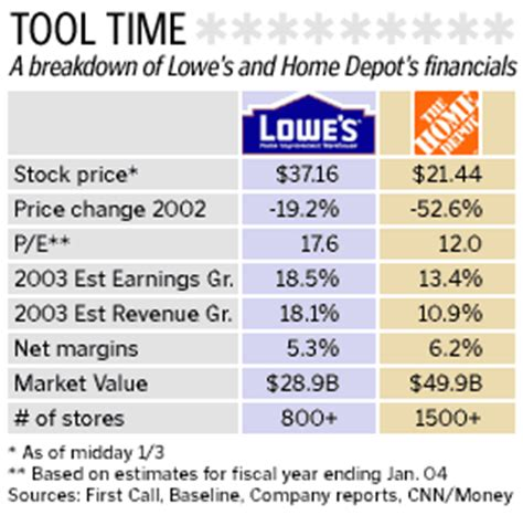 is there for home depot and lowe s jan 3 2003