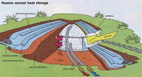 earth sheltered homes how to build an affordable