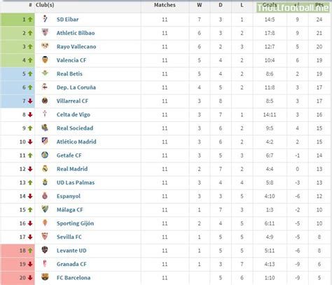 la liga table la liga table if only goals by players counted